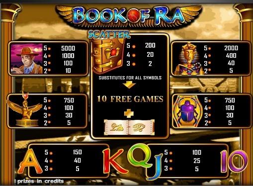 Tabla de pagos de la ranura Book of Ra