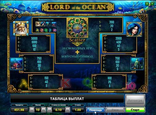 Los signos de la ranura Lord of the Ocean